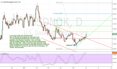 USDNOK: Vikings about to attack!