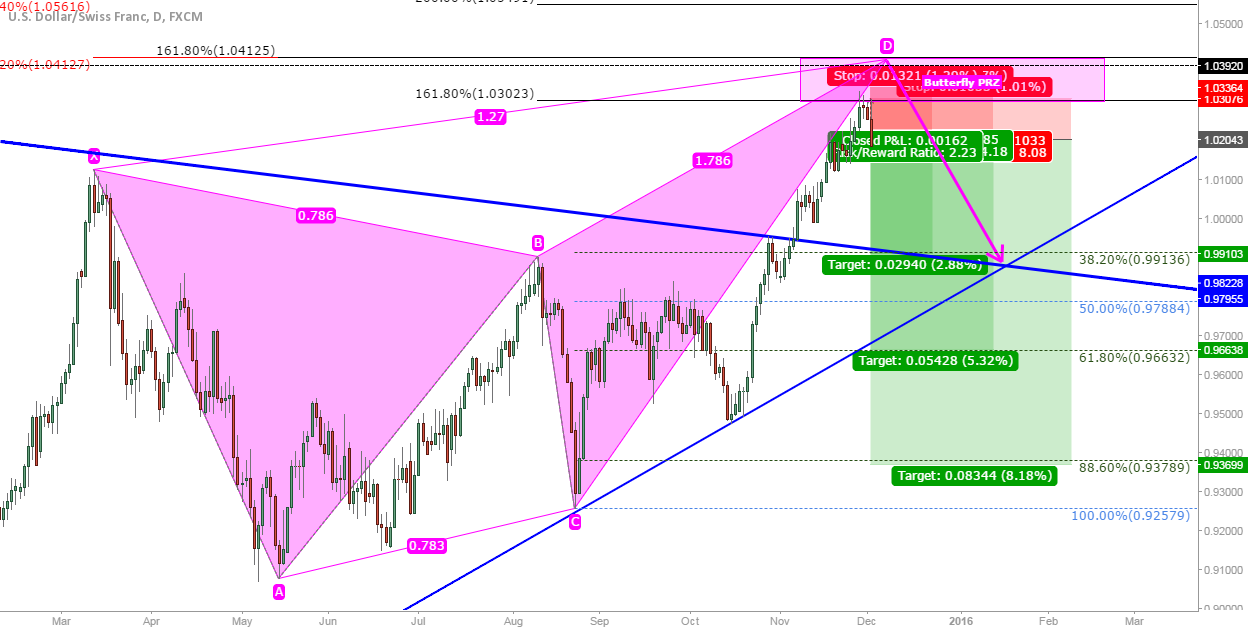 USD/CHF: Short at market off possible butterfly