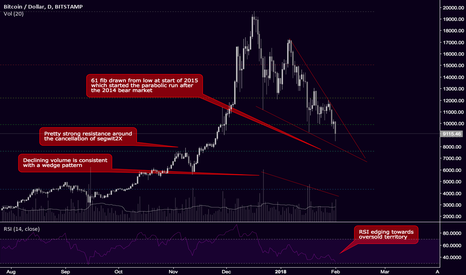BTCUSD: Maybe a falling wedge on BTC?