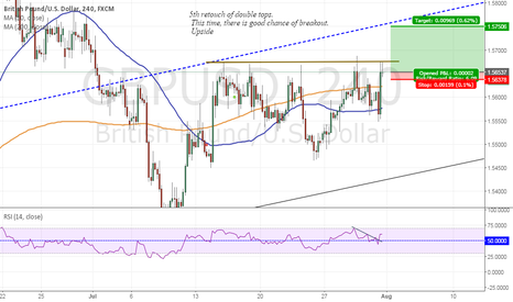 GBPUSD: CABLE. Will this resistance HOLD?...