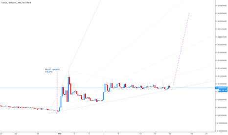 SLSBTC: Salus (SLS) : Prepping for a Blowout : Imminent Breakout
