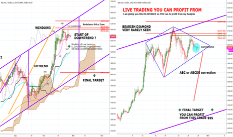 BTCUSD: BITCOIN HOW YOU CAN MAKE MONEY: LIVE TRADE current 5749 20Oct17