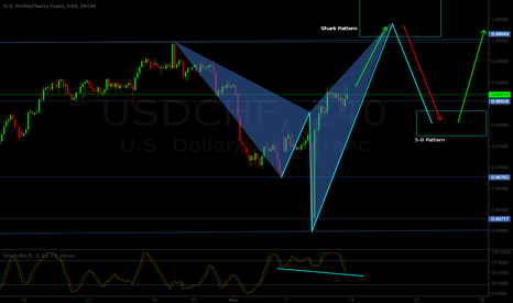 USDCHF: USD/CHF H4 - Shark / 5-0 combo projection