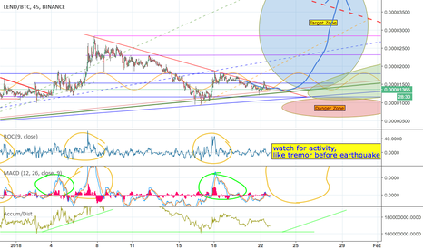 LENDBTC: $LEND update; approaching squeeze point, Wedge holding form.
