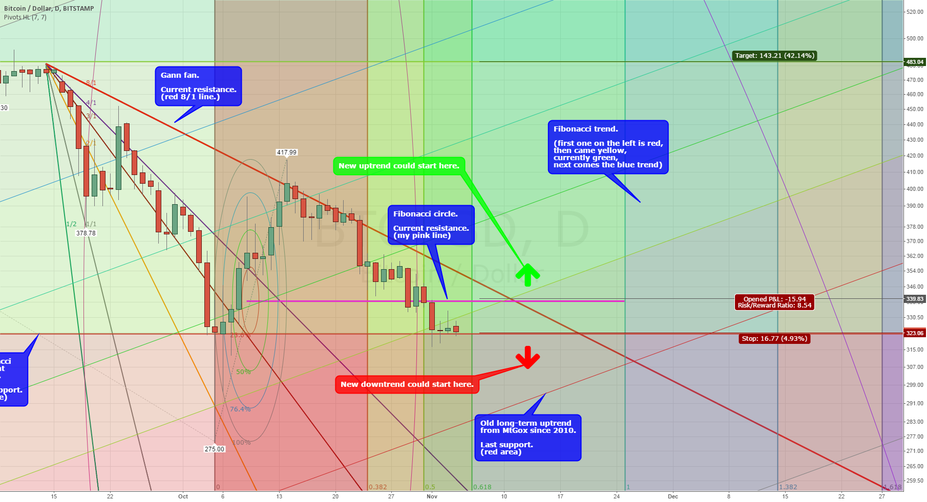 This could be the end of Bitcoin's 2014 downtrend!