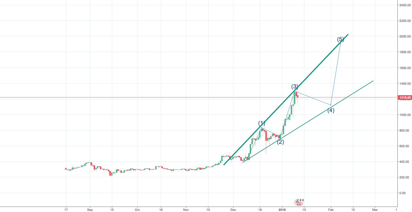 ETH to 2k in next month!