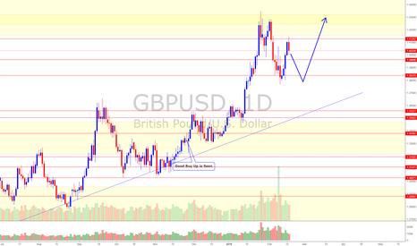 GBPUSD: GBP/USD (17/2/18) *Bulls still have upper hand. Take it slow