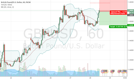 GBPUSD: SELL 1.4600 | STOP 1.4645 | TAKE 1.4530