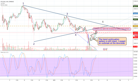 BTCUSD: Bitcoin's Price Movements Follow Exactly the Simple Story Book
