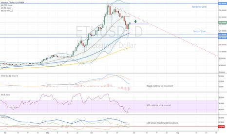ETHUSD: Ethereum Buy Signal