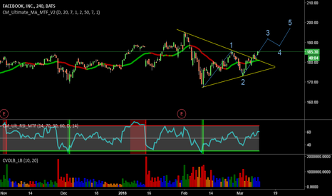 FB: FB - setting up for re-test of old highs
