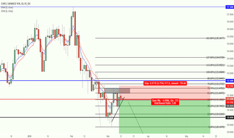 EURJPY: EUROJPY COMPLETION OF A ABCD PATTERN