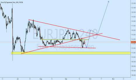 EURJPY: EURJPY Outlook For The Next Couple Month