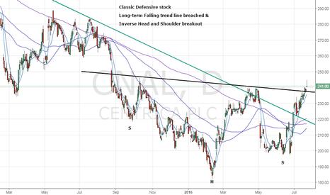 CNA: Centrica PLC – Bullish break on charts