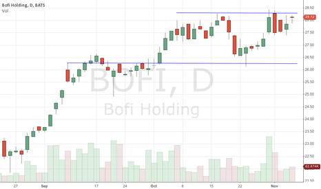 BOFI: $BOFI On Breakout Watch Over 28.50