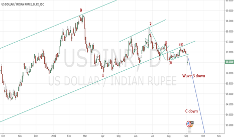 USDINR: USDINR and Nifty
