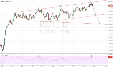 RUT: RUT - The barrier stands hard