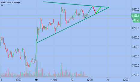 BTCUSD: Only a guess about Bitcoin (Do not trade with this idea)