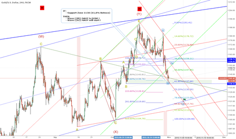 XAUUSD: EW-Target: 1153 = wave ((iv)) NAVY, IF Support 1138= 61,8% Retr.