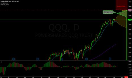QQQ: 74% probability trade on QQQ (Synthetic Call Ratio)