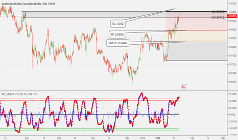 AUDCAD: WILL PROBABLY TAKE THIS TRADE ON SUNDAY NIGHT 21/01/18