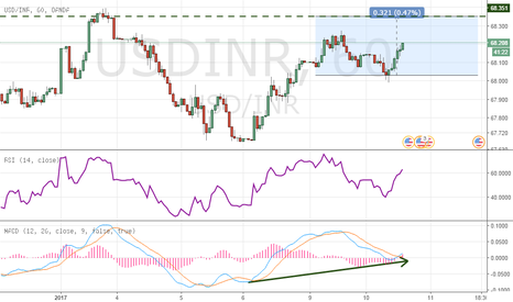 USDINR: Looks like Rupee gonna hit 68.35