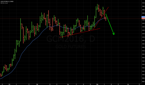 GCM2016: AUD - GOLD