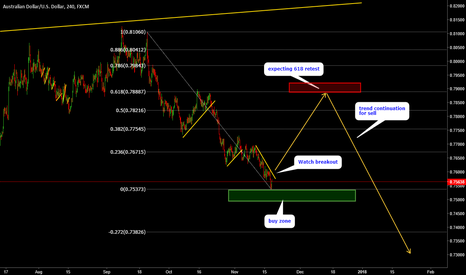 AUDUSD: AUDUSD - Analysis