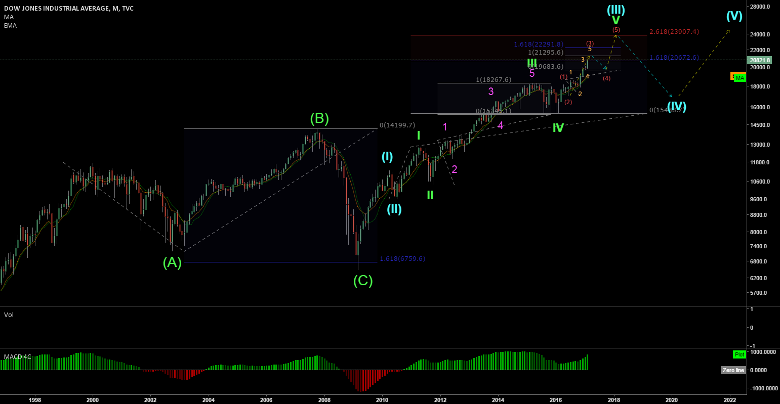 DJIA long term [2017 - 2022] forecast (wave analysis)