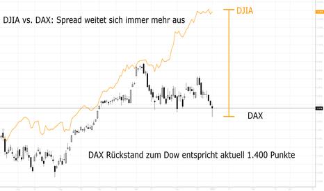 DAX: Spread DJIA vs. DAX vs. Konjunkturdaten