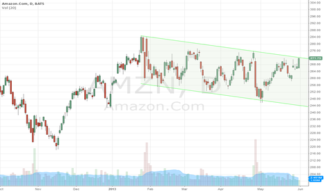 AMZN: potential channel break imminent