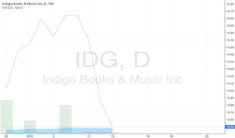 IDG: Test