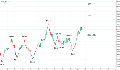 XAUUSD: Will XAUUSD see 1400?  Someone asked me?