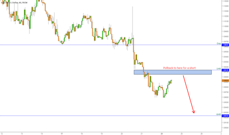 EURUSD: Short at pullback zone