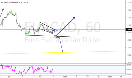 EURCAD: eurcad as i see it