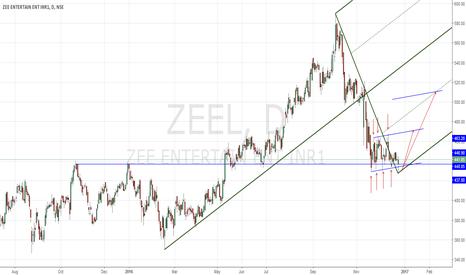 ZEEL: Energy Coil of Zeel Long