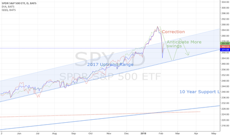 SPY: Indexes to Swing into Downtrend
