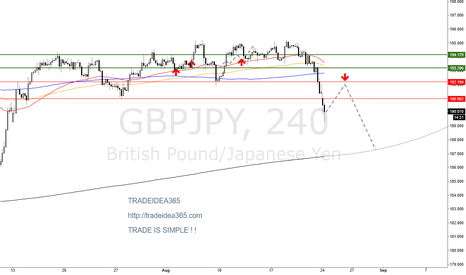 GBPJPY: GBPJPY is no more 195.00 ... TRADEIDEA365