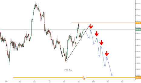 GBPCAD: Are you ready to Dive with it?