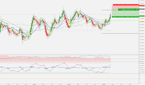 AUDCAD: Good time to short this pair