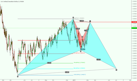 USDCAD: sell usdcad first & long usdcad second