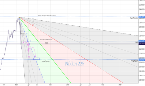 NKY: Bear Unleashed Nikkei 225