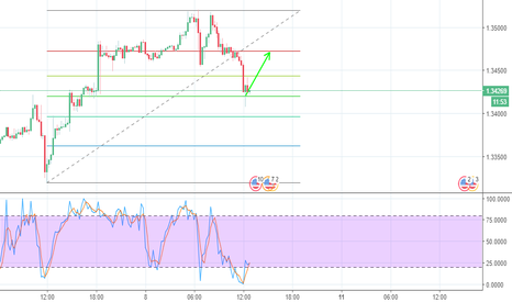 GBPUSD: Small Correction
