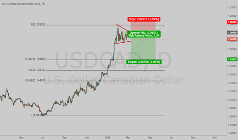 USDCAD: USDCAD Short after important news