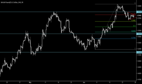 GBPUSD: [280615] Easy Digestion of The GBPUSD