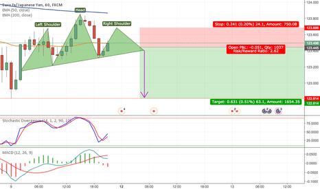 EURJPY: Short EURJPY Short Term based on 30M + 1H Charts H&S Pattern