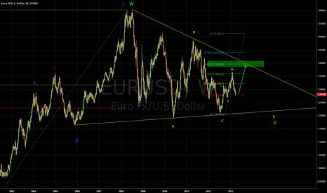 EURUSD: Longer term Elliott Wave analysis on EURUSD