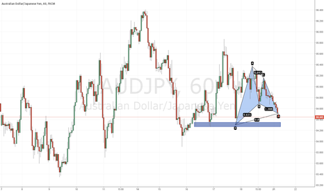 AUDJPY: Bullish Gartley Spotted @ 84.51