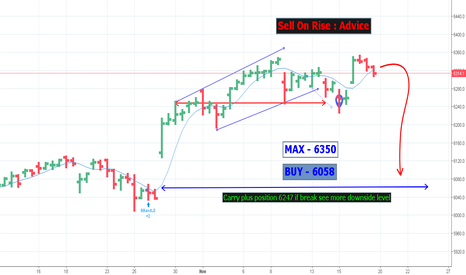 NDX: Sell On Rise : Advice