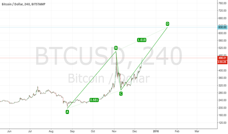 BTCUSD: Simple AB=CD. Target $630